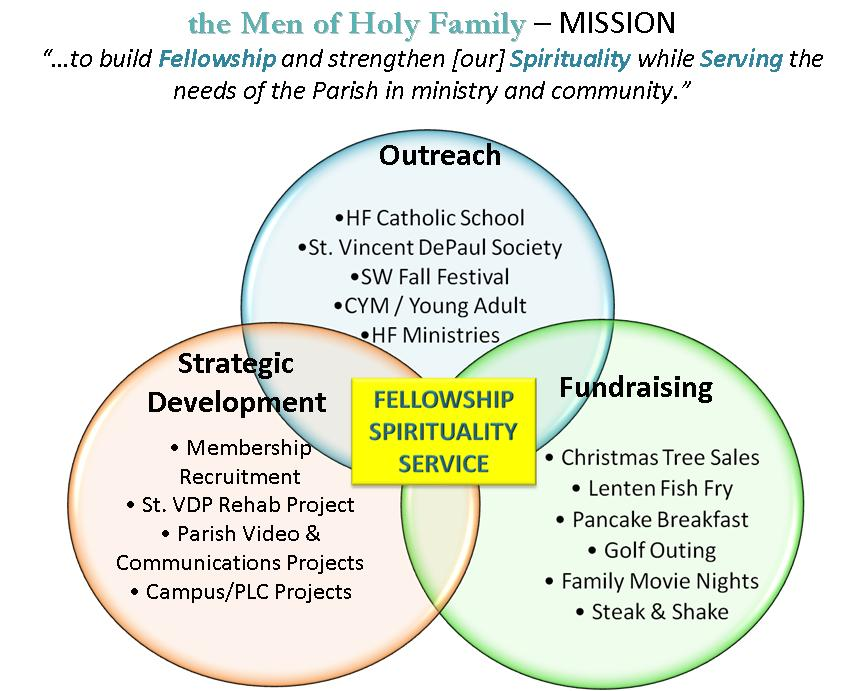 the Men of Holy Family MISSION diagram